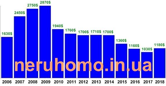 графік зміни цін на квартири в Україні