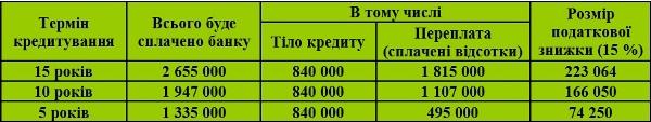 таблиця для розрахунку податкової знижки